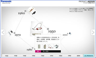 Panasonic Product History