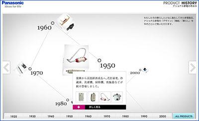 Panasonic Product History