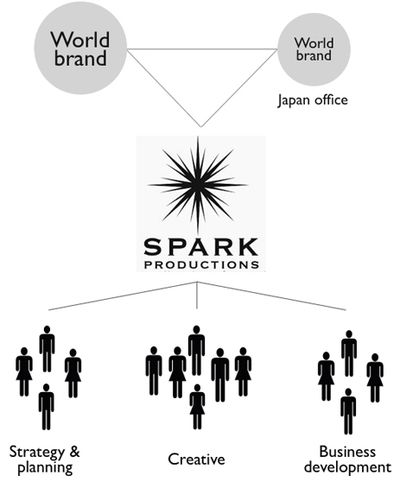 Spark Productions, Tokyo, Japan strategy, marketing & branding experts